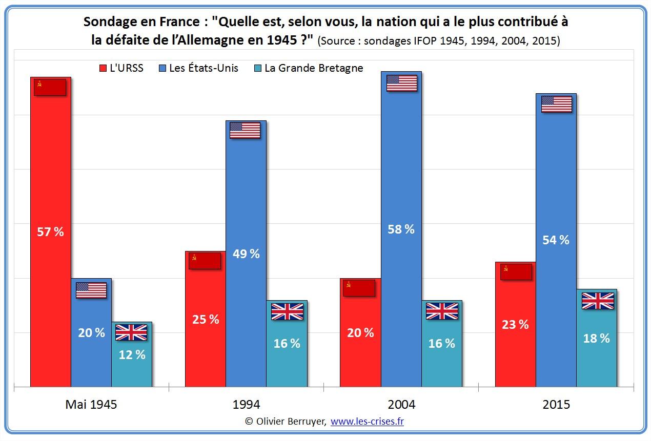 sondage-nation-contribue-defaite-nazis-1